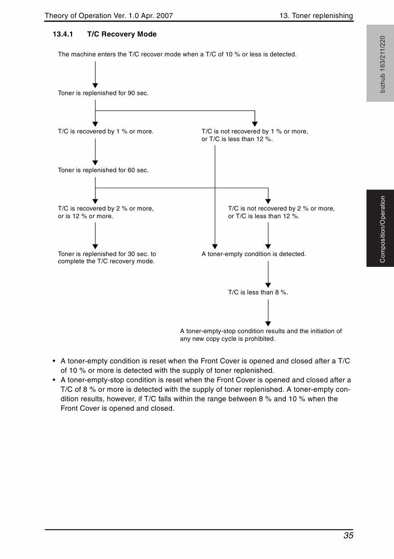 224e bizhub services manual pdf